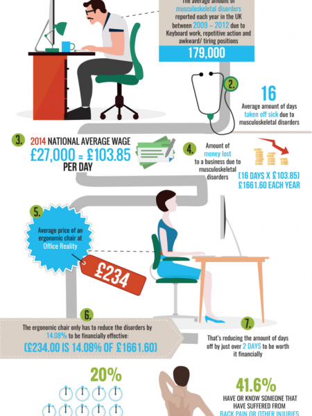 How an Ergonomic Chair Can Save Your Business Money Infographic