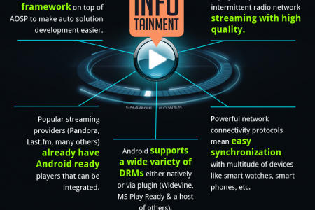 How Android Is Driving Innovation In This Space Infographic