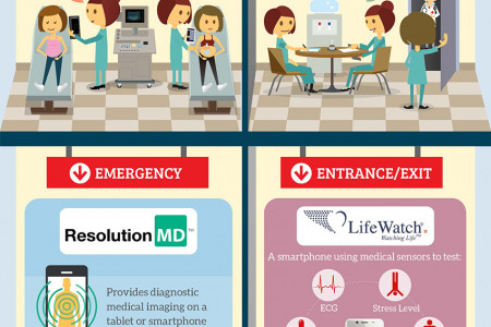 How Android is Transforming the Healthcare Industry Infographic
