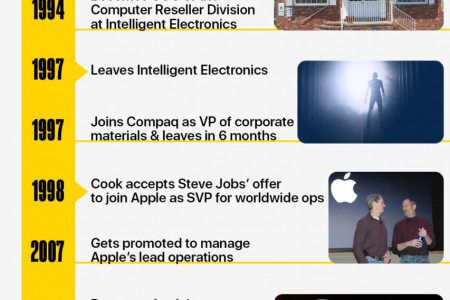 How Apple CEO Tim Cook Started – Biography Infographic