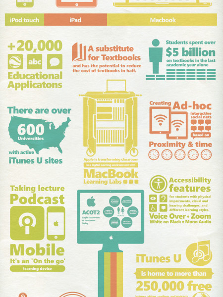 How Apple is Revolutionizing Education for Students Around the World Infographic