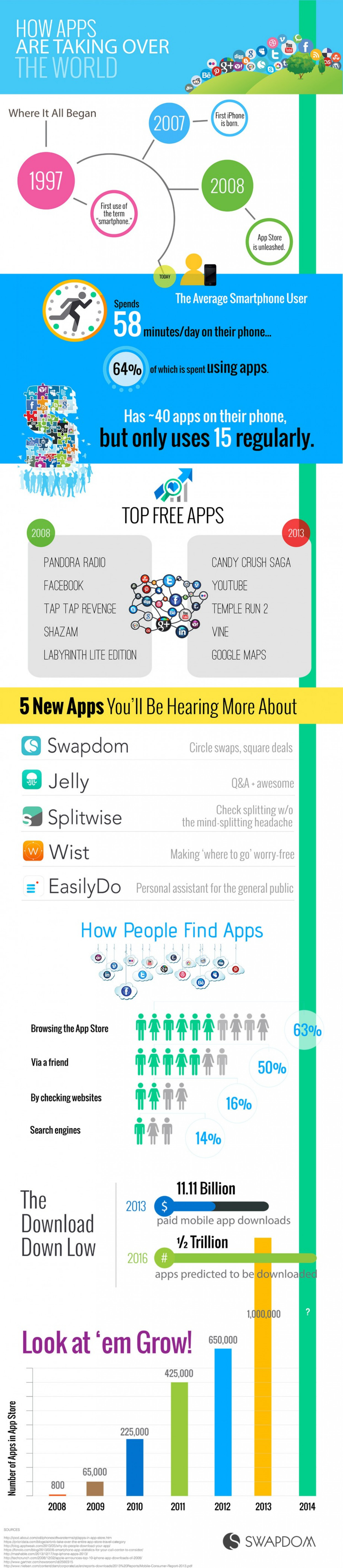 How Apps Are Taking Over the World  Infographic