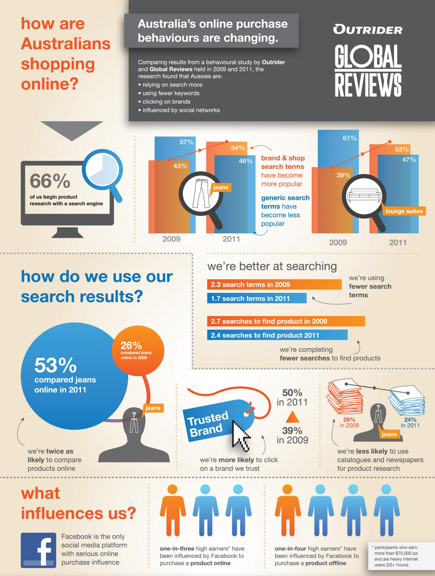 How are Australians Shopping Online? Infographic