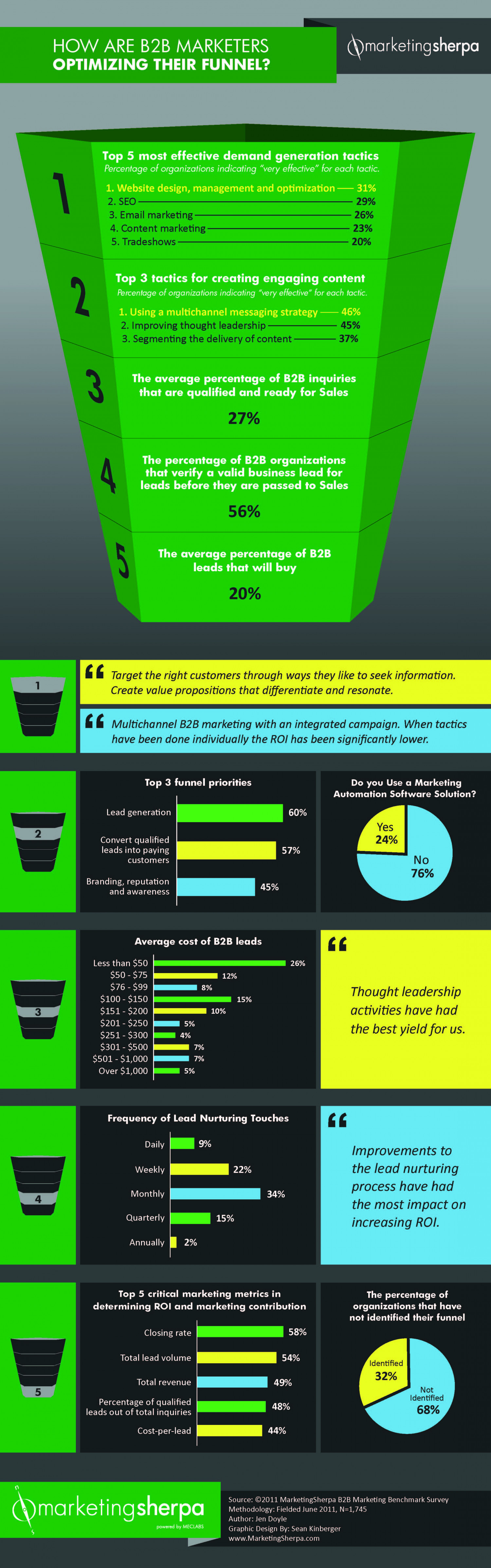 How are B2B marketers optimizing their funnel? Infographic