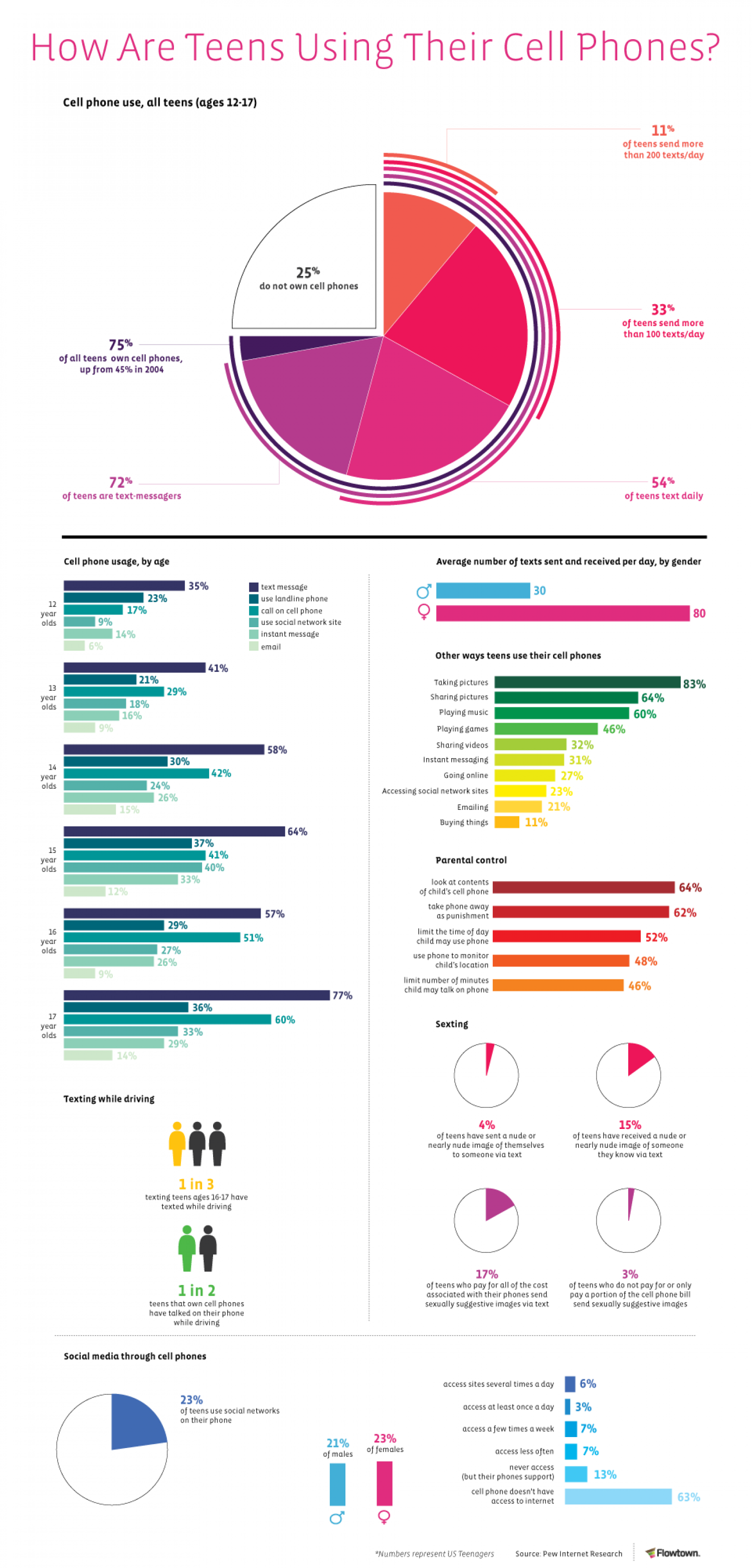 How Are Teens Using their Cellphones? Infographic