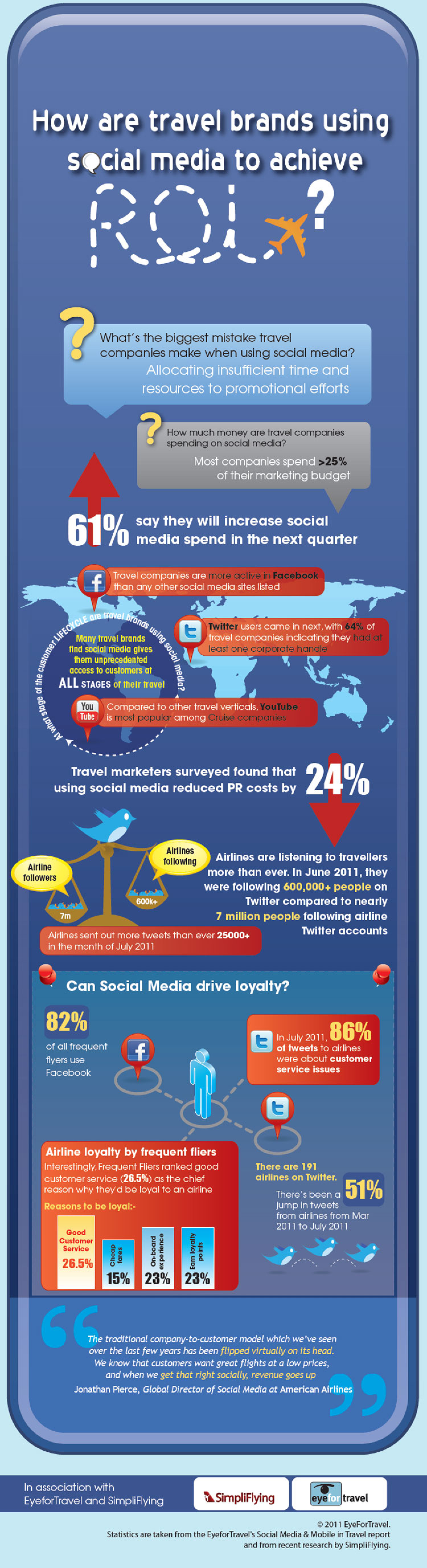 How are travel brands using Social Media to achieve ROI? Infographic