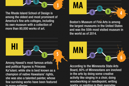 How Artsy Is Your State? Infographic