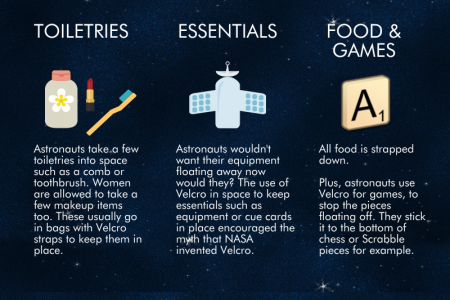 How Astronauts Use Velcro in Space Infographic