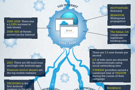 How Attacks Adapt Infographic