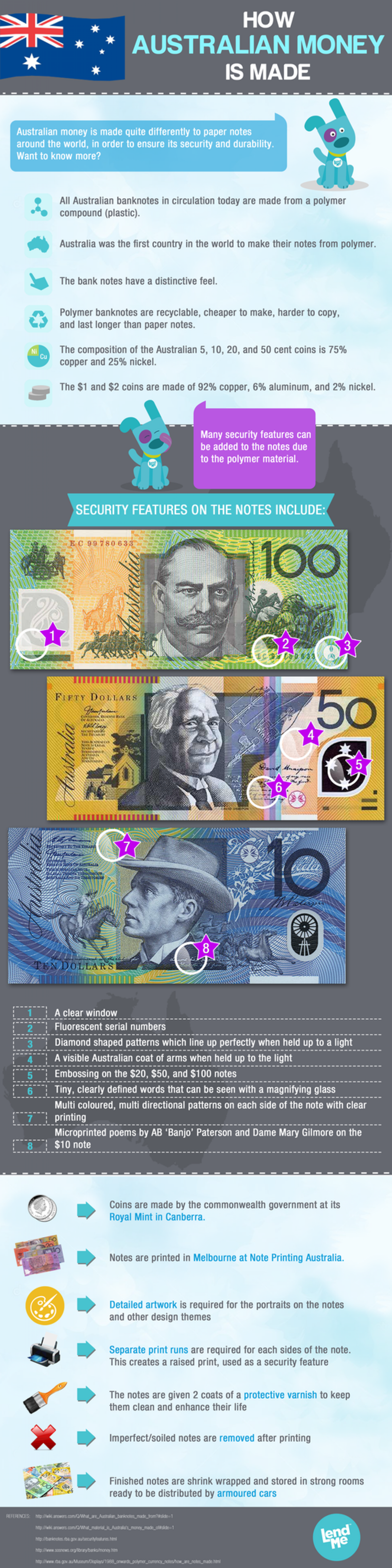 How Australian Money is Made Infographic