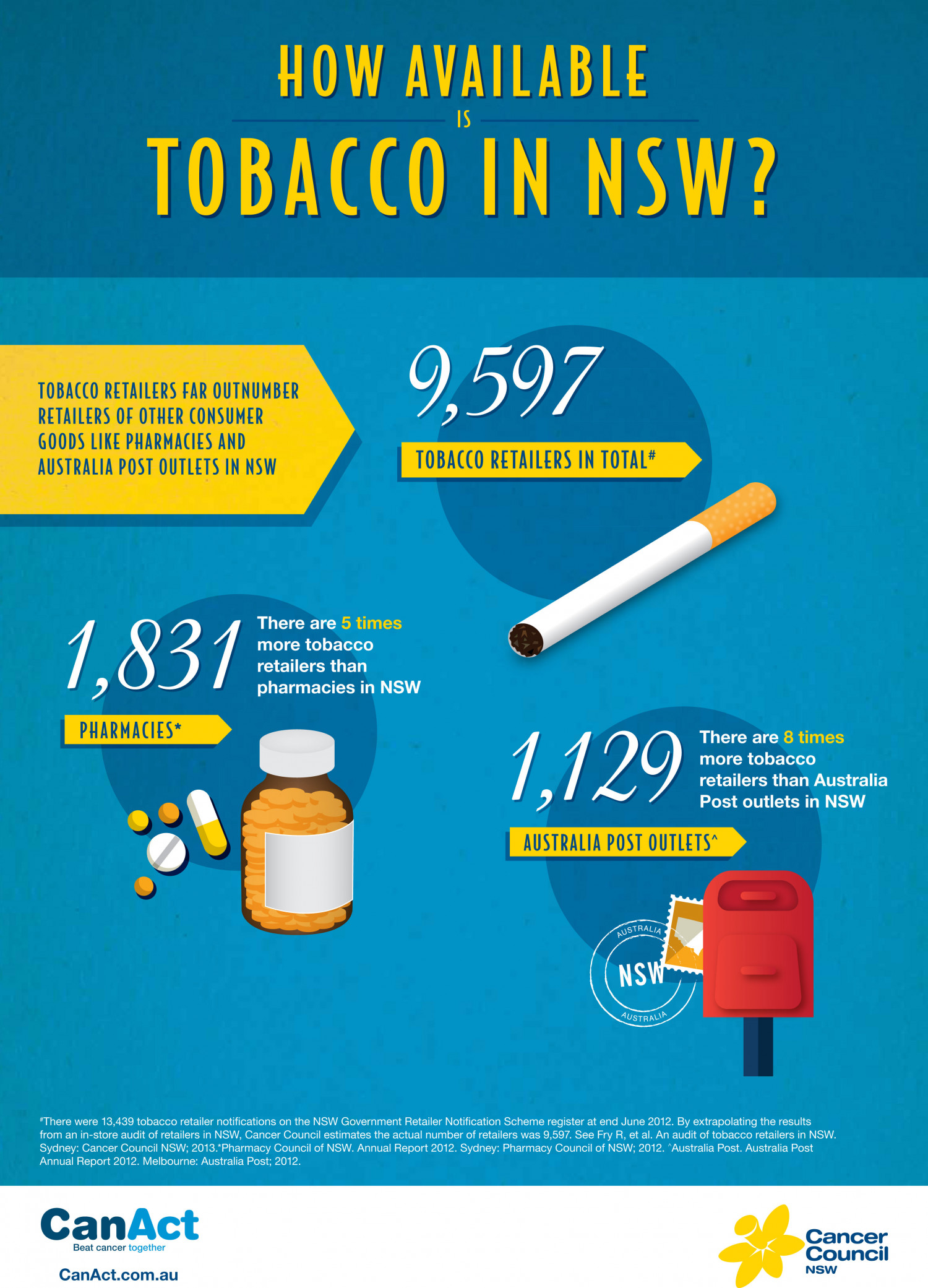 How Available Is Tobacco In New South Wales? Infographic