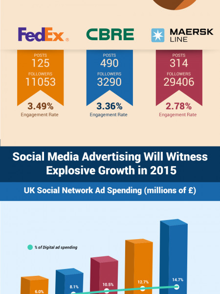 How B2B Businesses Are Tackling Social Media In 2015 Infographic