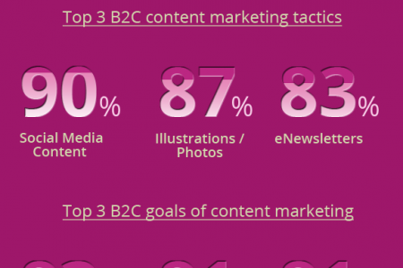 How B2C Content Marketing will Change in 2016 Infographic