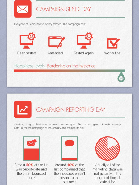 How Bad Data Sank Your Business Infographic