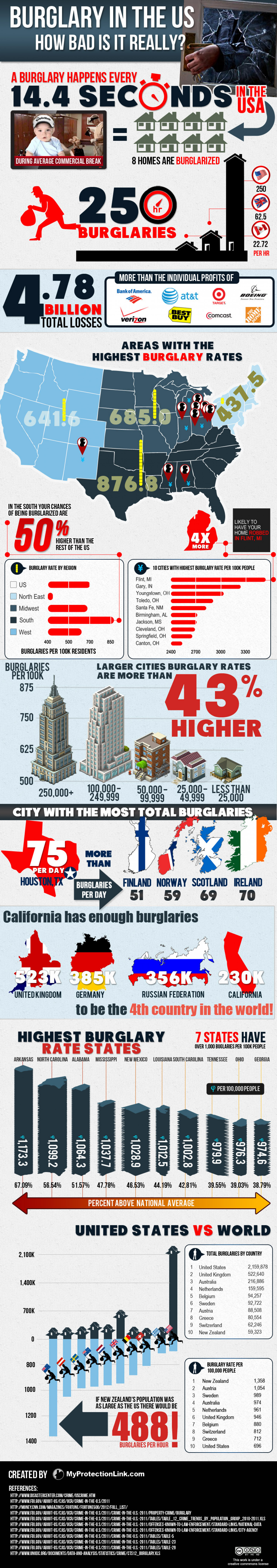 How Bad is Burglary in the US? Infographic