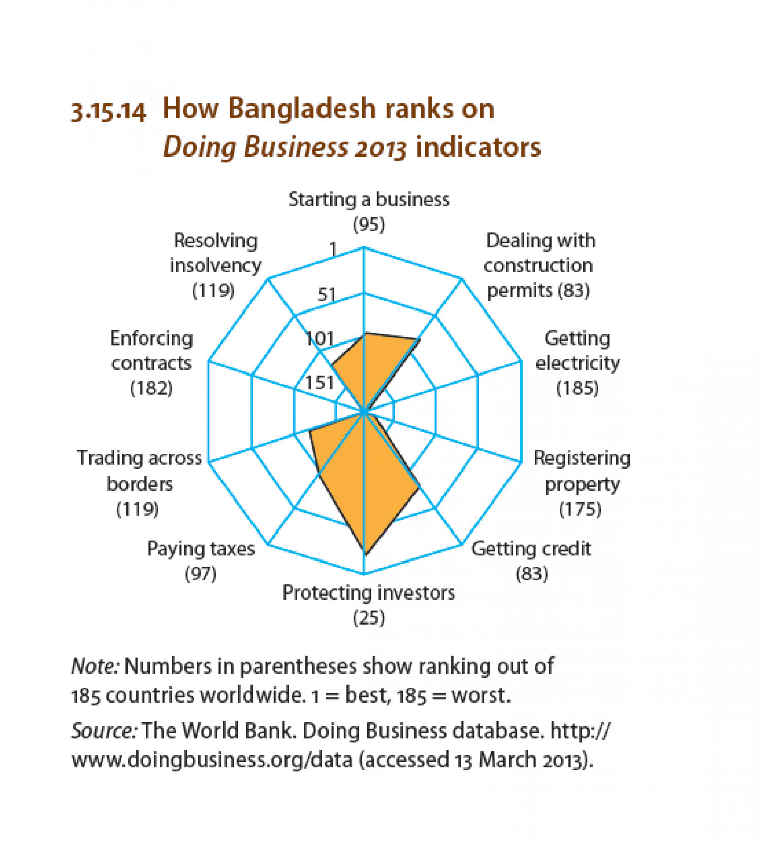 How Bangladesh ranks on Doing Business 2013 indicators Infographic