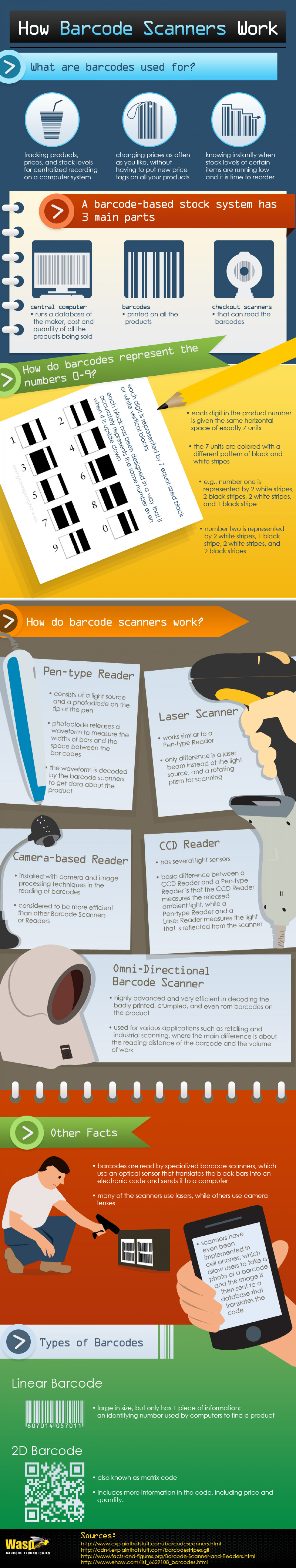How Barcode Scanners Work Infographic
