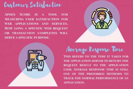 How Better App Performance Can Enhance The User Experience? Infographic