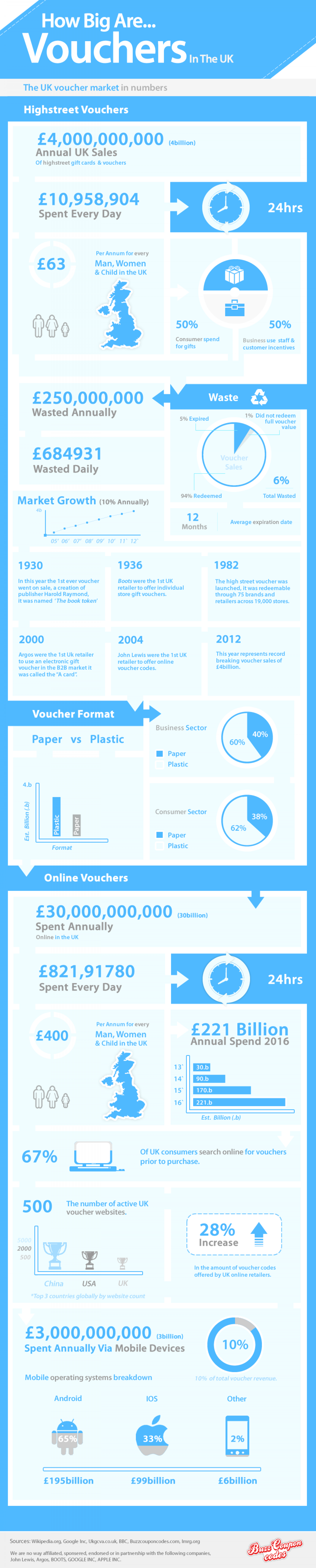 How Big Are Vouchers In The UK Infographic