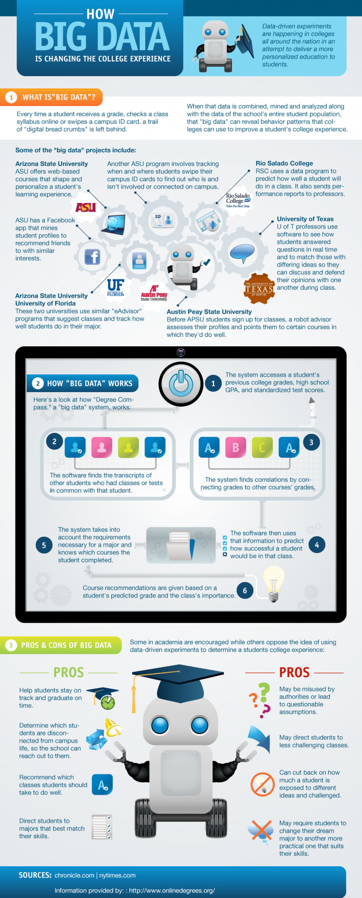 How Big Data is Changing the College Experience Infographic