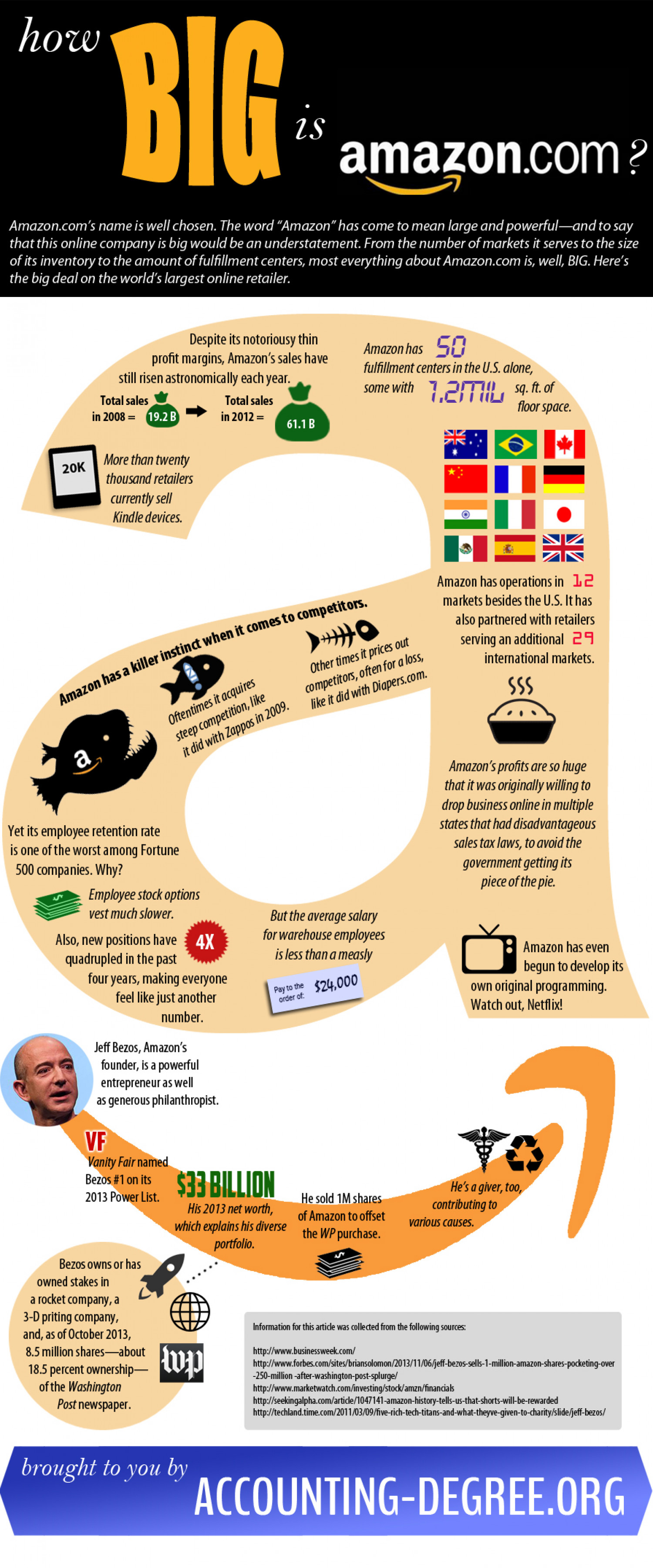 How Big is Amazon, Really? Infographic