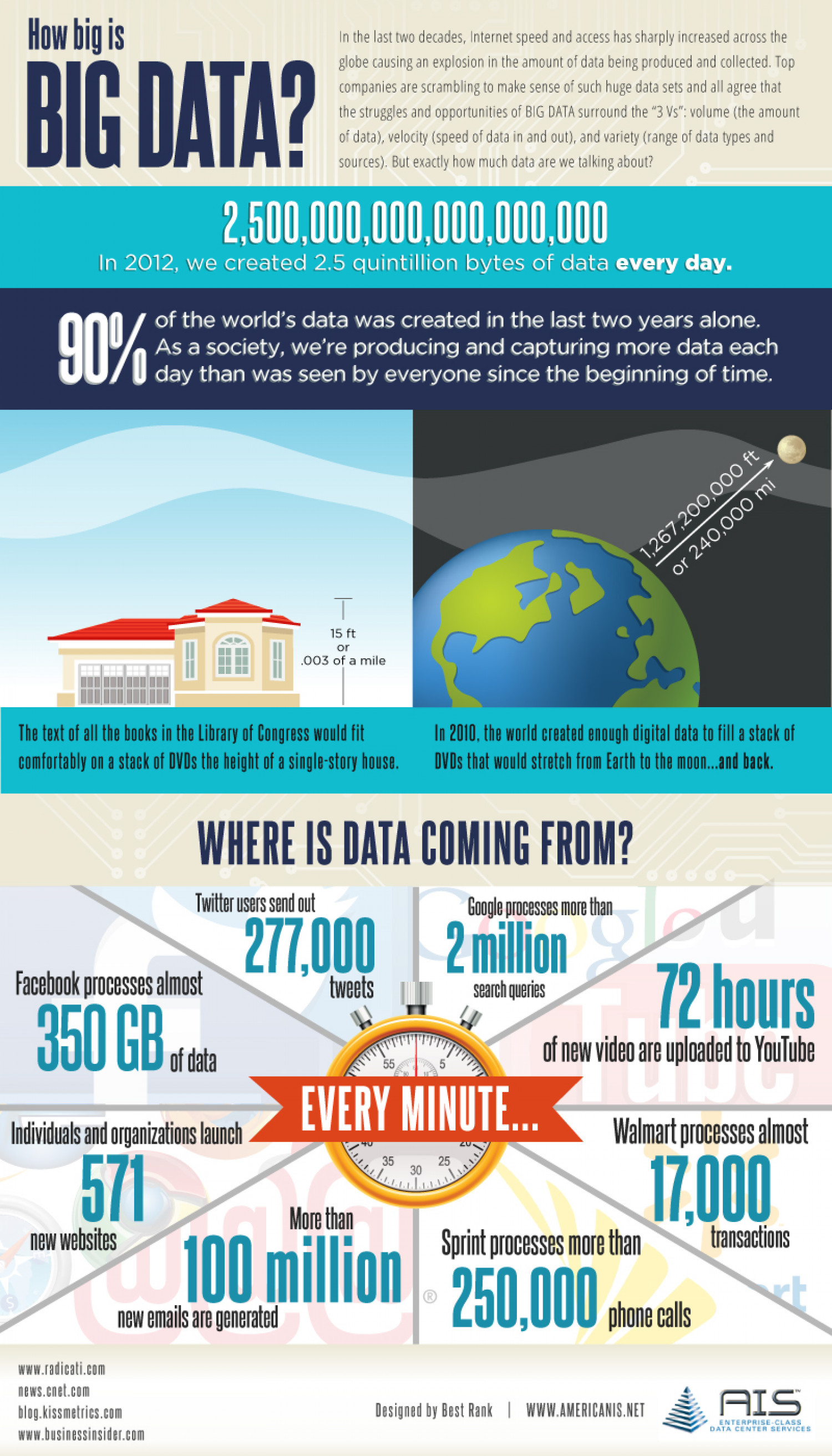 How BIG is Big Data? Infographic
