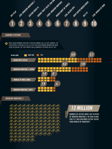 How Big is Call of Duty  Infographic