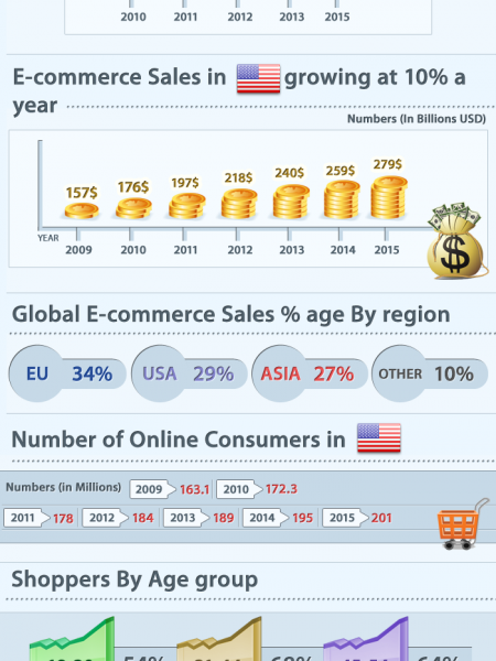 How Big is the E-commerce Industry?  Infographic