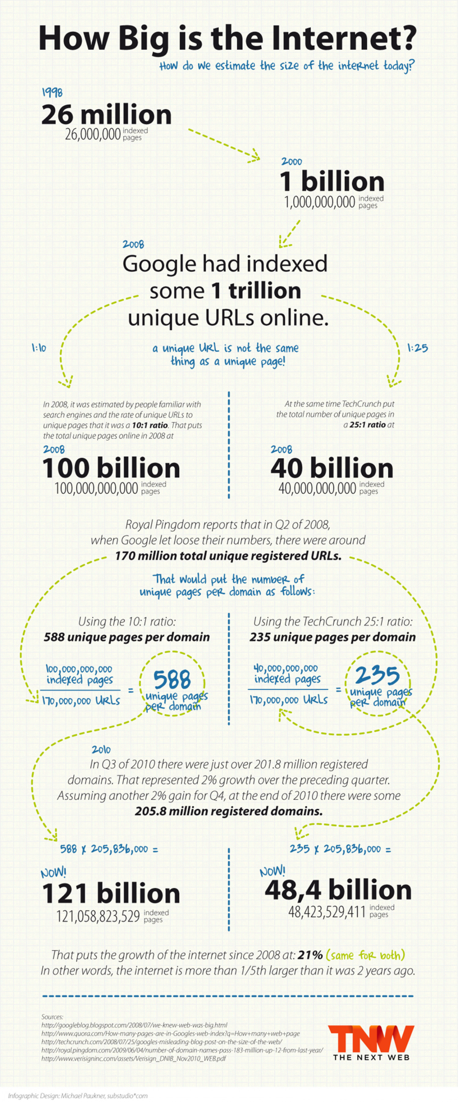 How Big Is The Internet? Infographic