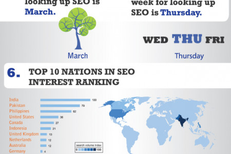 How Big is the SEO industry on the Internet? Infographic