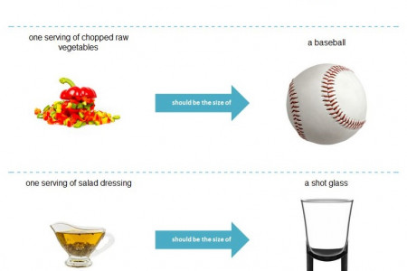 How Big or Small Should Food Portions Be? Infographic