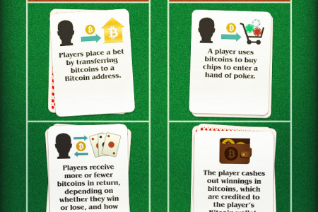 How Bitcoin will revolutionize gambling - infographic Infographic