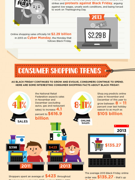How Black Friday Became The Biggest Shopping Day of The Year Infographic