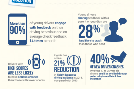 How Blackbox Insurance Cuts Young Driver Crashes Infographic
