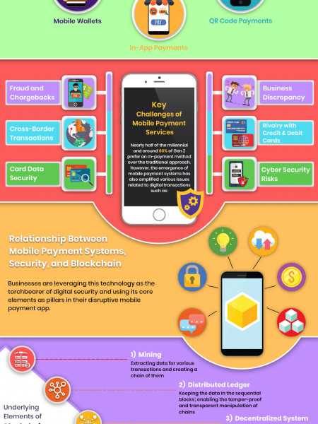 How Blockchain Technology Will Impact M-Commerce and Security Industry in 2019 - Infographic Infographic
