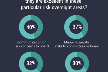 How Boardrooms Score Themselves Infographic