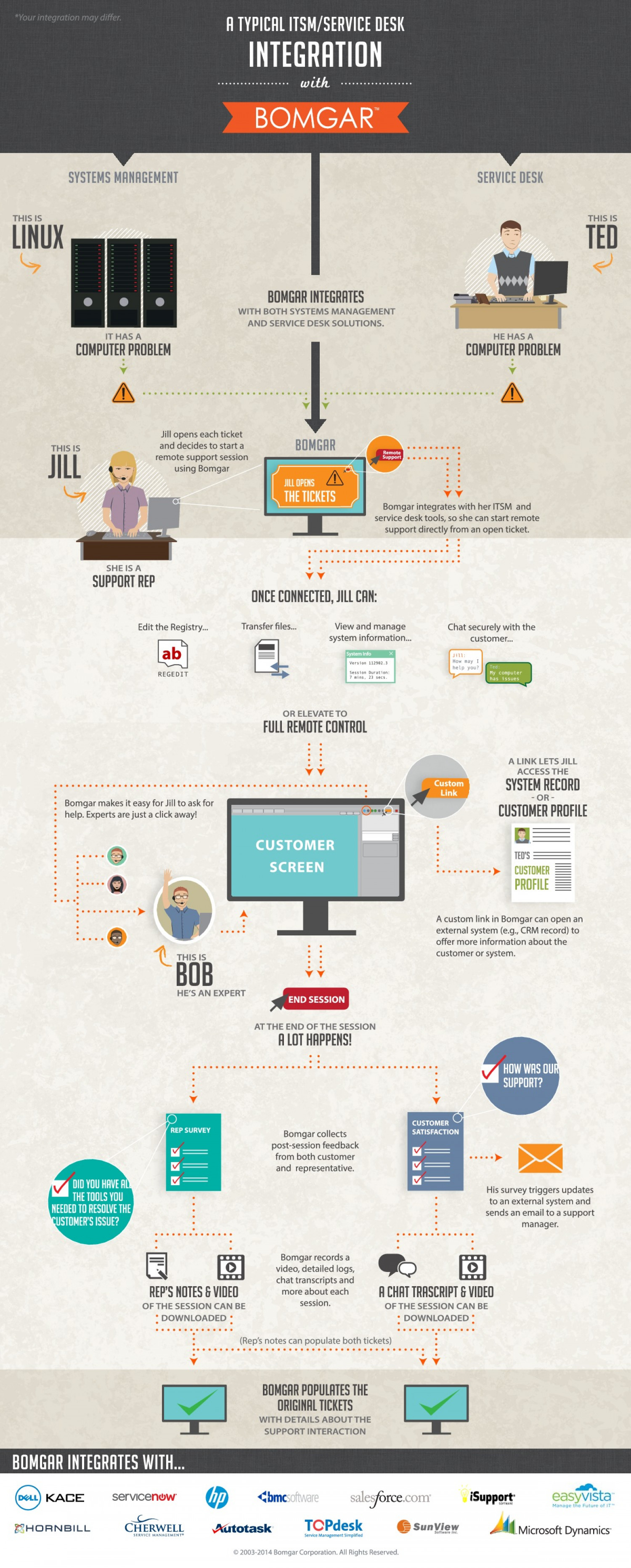 How Bomgar Integrates with ITSM/Service Desk Infographic