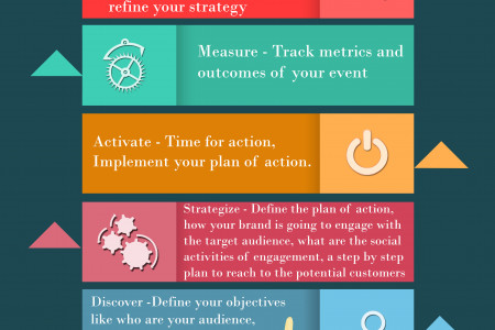 How Brand Activation Works?  Infographic