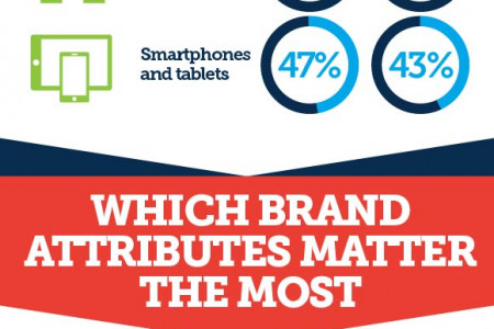 How Branding Influences Purchase Decisions Infographic