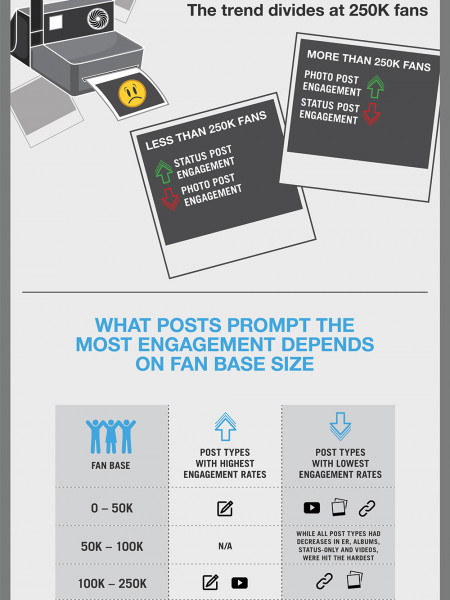 How Brands are Reacting to Facebook's Algorithm Change Infographic