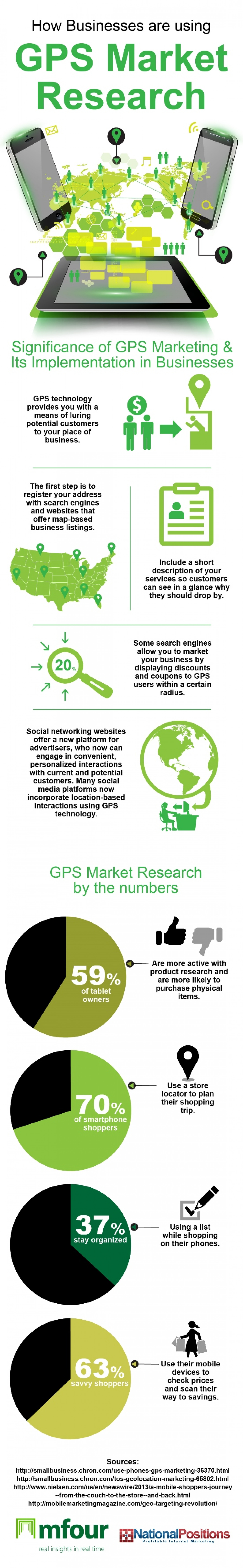 How Businesses Are Using GPS Market Research Infographic
