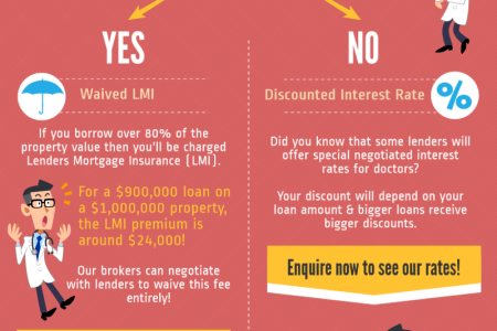 How Can Doctors Get The VIP Home Loan Treatment? Infographic