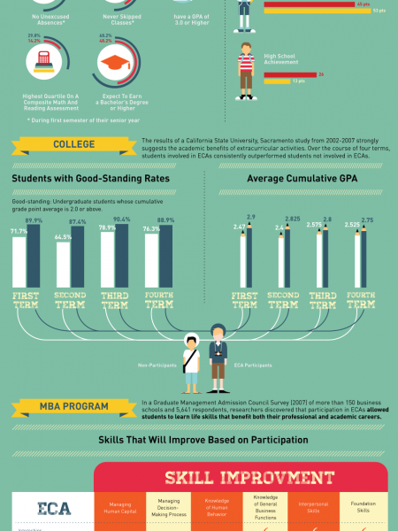 How Can Extracurricular Activities Give You a Leg Up? Infographic