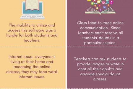 How can students clarify doubts in online classes? Infographic
