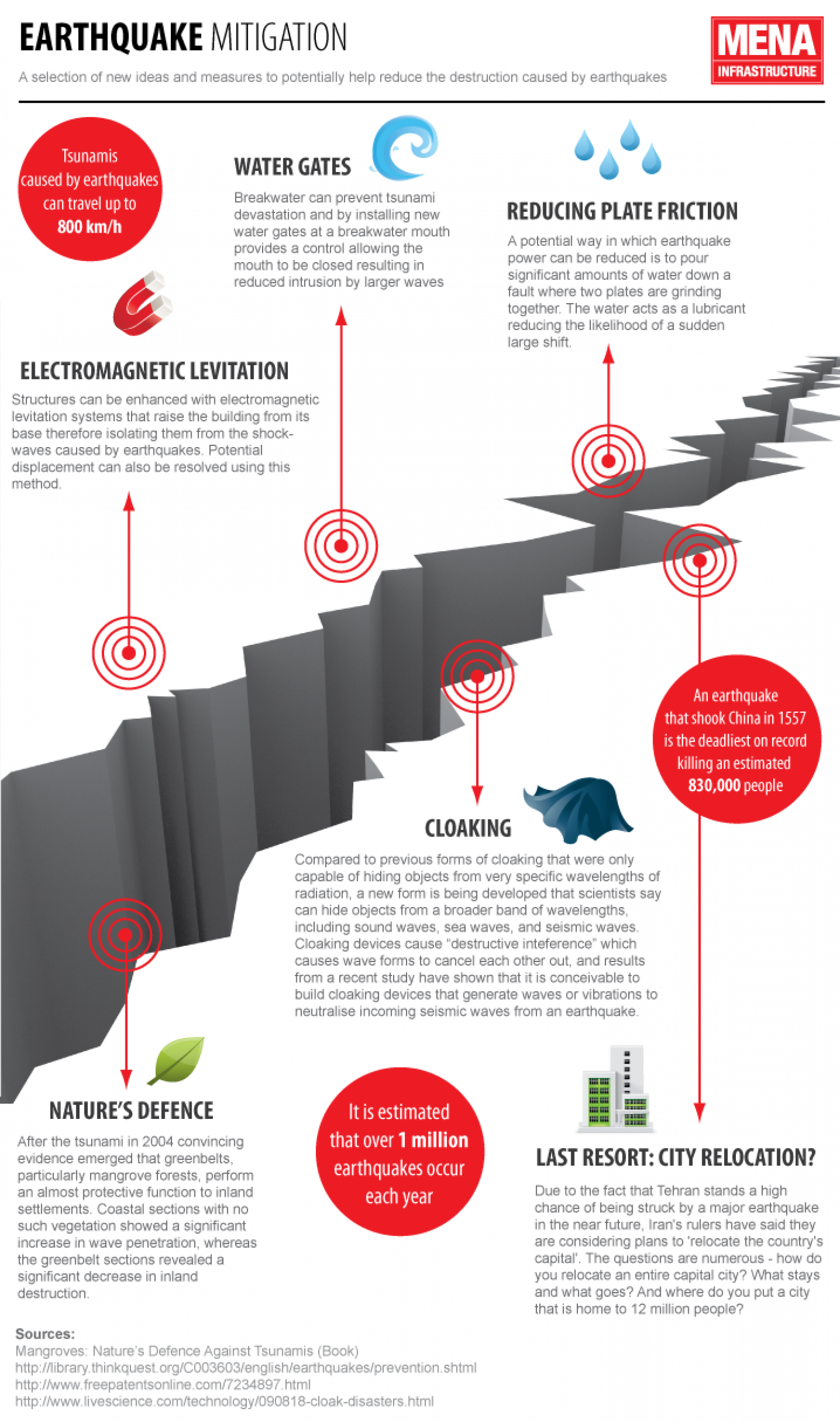 How can the Middle East improve seismic monitoring? Infographic