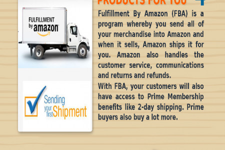 How can you make the most profit out of amazon Infographic