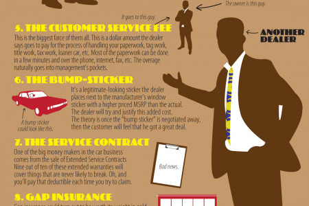 How Car Dealers Make Money Infographic