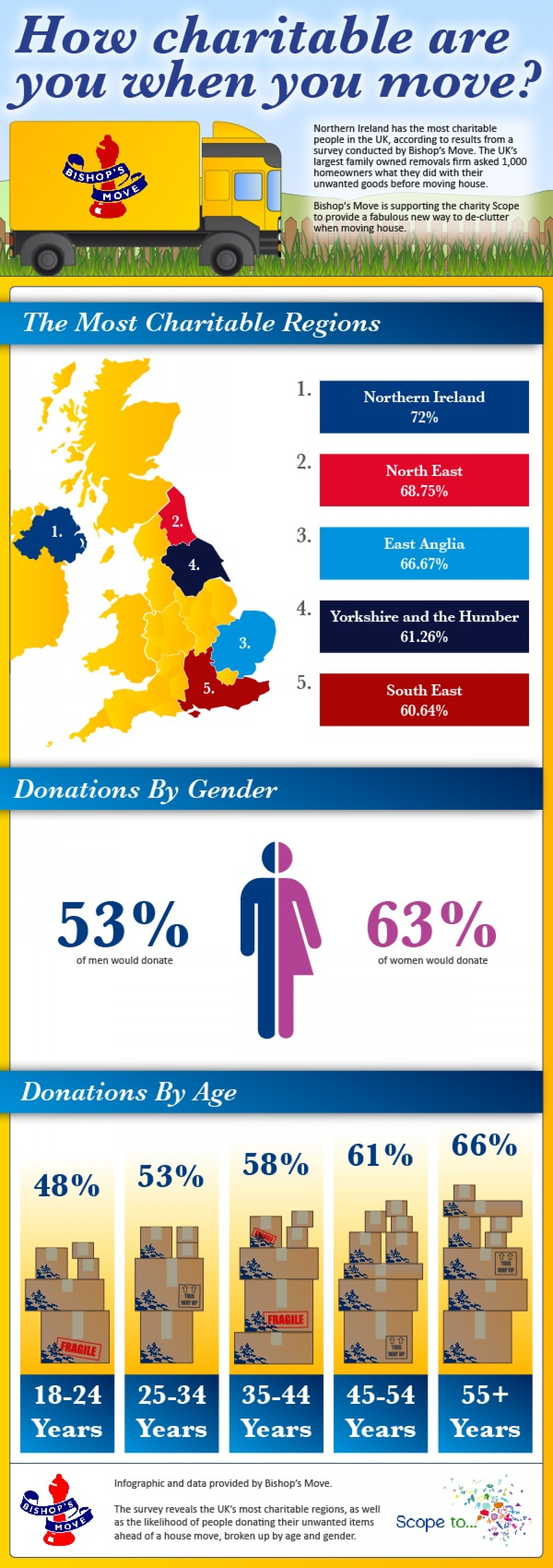 How charitable are you when you move? Infographic