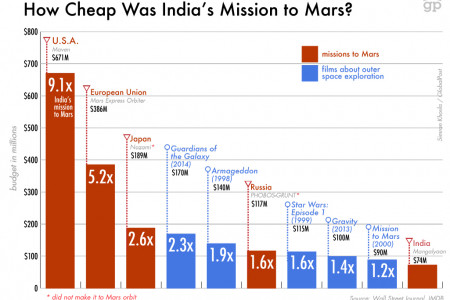 How Cheap Was India's Mission to Mars? Infographic