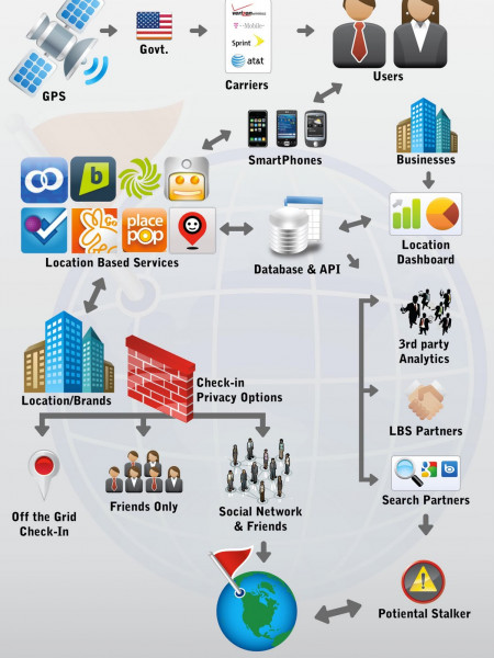 How Check-ins Work in Location Based Apps Infographic